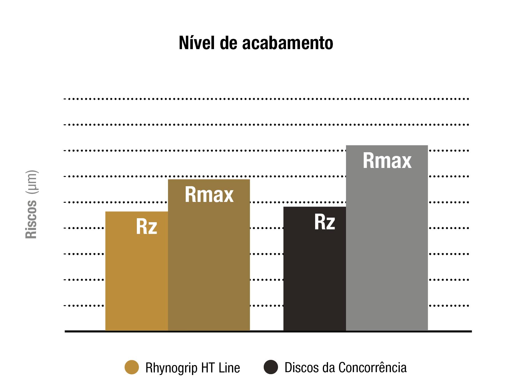 analise comparativa HT Line sobre acabamento